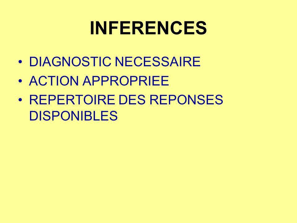 INFERENCES DIAGNOSTIC NECESSAIRE ACTION APPROPRIEE REPERTOIRE DES REPONSES DISPONIBLES