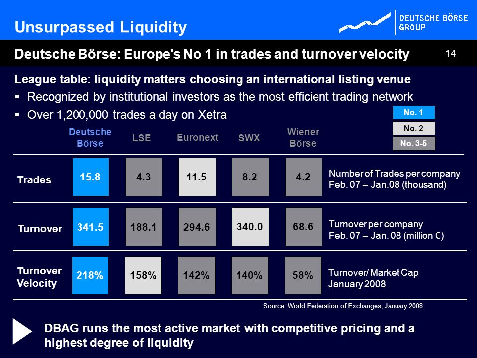 14 League table: liquidity matters choosing an international listing venue Recognized by institutional investors as the most efficient trading network