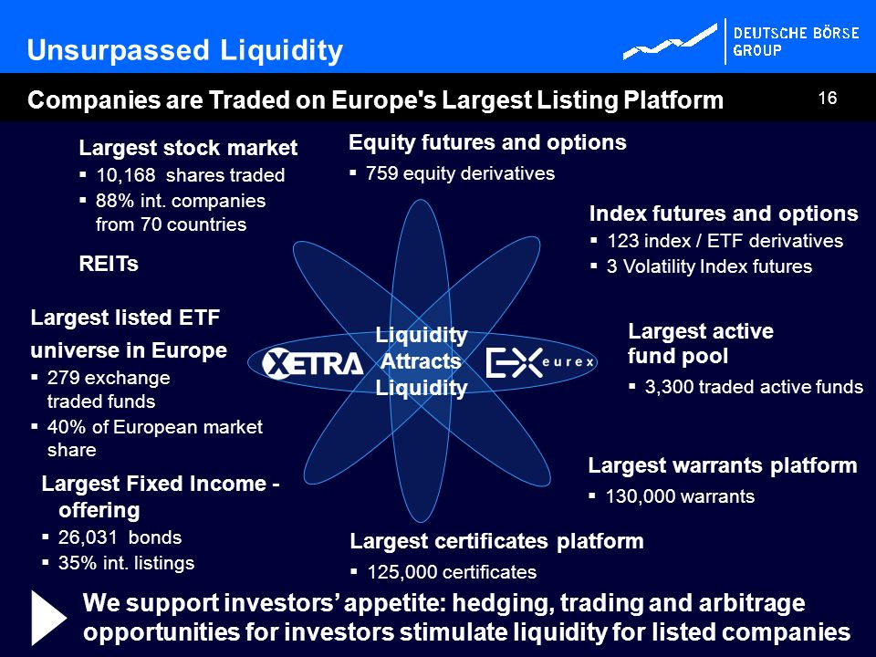 16 Largest listed ETF universe in Europe 279 exchange traded funds 40% of European market share Index futures and options 123 index / ETF derivatives