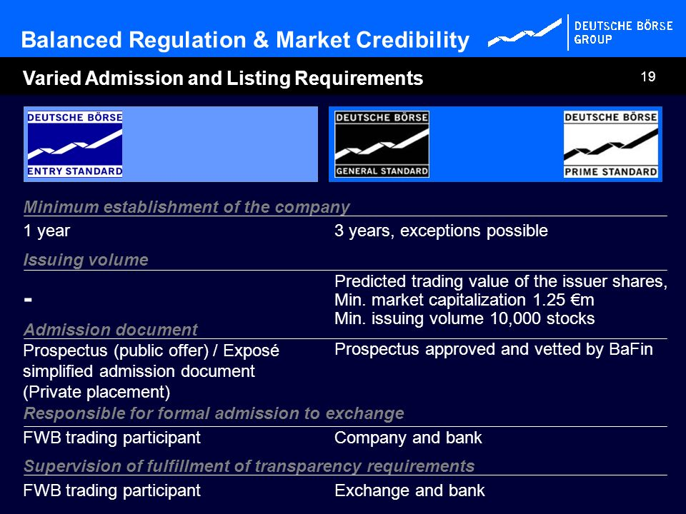 19 Varied Admission and Listing Requirements Minimum establishment of the company Issuing volume Predicted trading value of the issuer shares, Min. ma