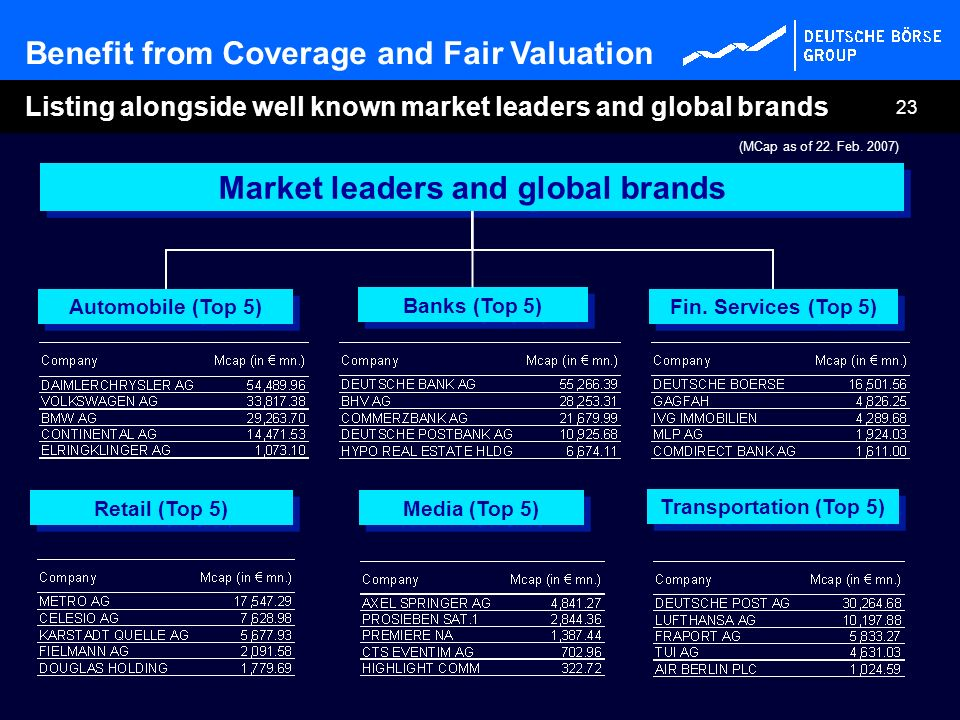 23 Market leaders and global brands Automobile (Top 5) Fin. Services (Top 5) Banks (Top 5) Media (Top 5) Benefit from Coverage and Fair Valuation List