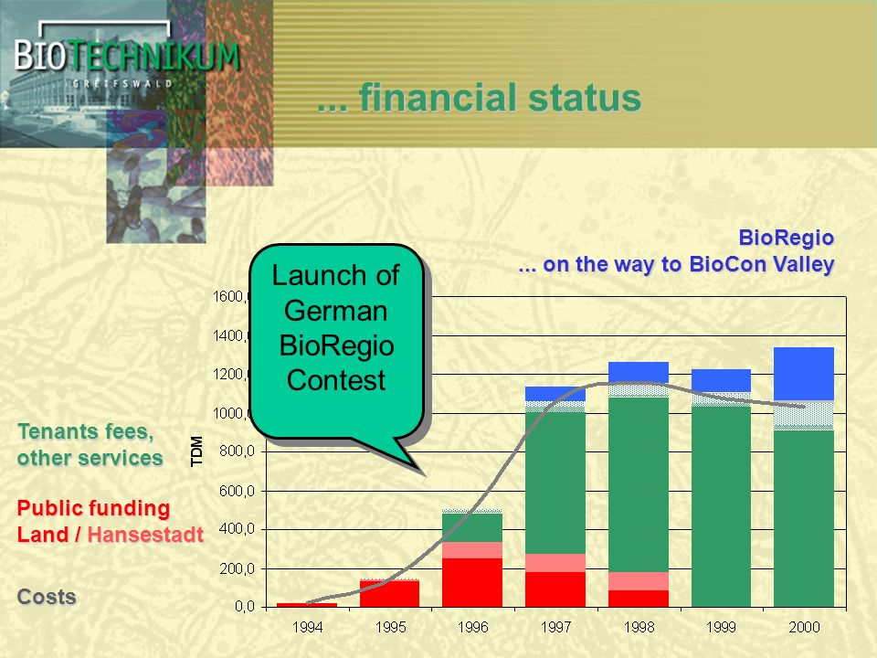 ... financial status Public funding Land / Hansestadt Costs Tenants fees, other services BioRegio... on the way to BioCon Valley Launch of German BioR
