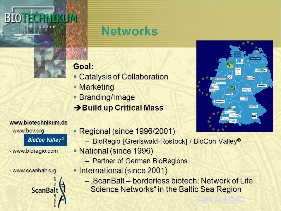 Networks Goal: Catalysis of Collaboration Catalysis of Collaboration Marketing Marketing Branding/Image Branding/Image Build up Critical Mass Regional (since 1996/2001) Regional (since 1996/2001) – BioRegio [Greifswald-Rostock] / BioCon Valley – BioRegio [Greifswald-Rostock] / BioCon Valley National (since 1996) National (since 1996) – Partner of German BioRegions International (since 2001) International (since 2001) – ScanBalt – borderless biotech: Network of Life Science Networks in the Baltic Sea Region www.biotechnikum.de - www.bcv.org - www.bioregio.com - www.scanbalt.org [Goto ScanBalt]