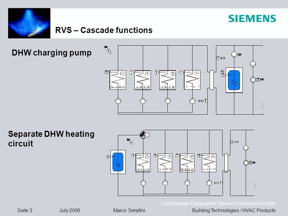Seite 3 July 2006 Confidential / Copyright © Siemens Schweiz AG 2006 Building Technologies / HVAC ProductsMarco Serafini RVS – Cascade functions DHW charging pump Separate DHW heating circuit