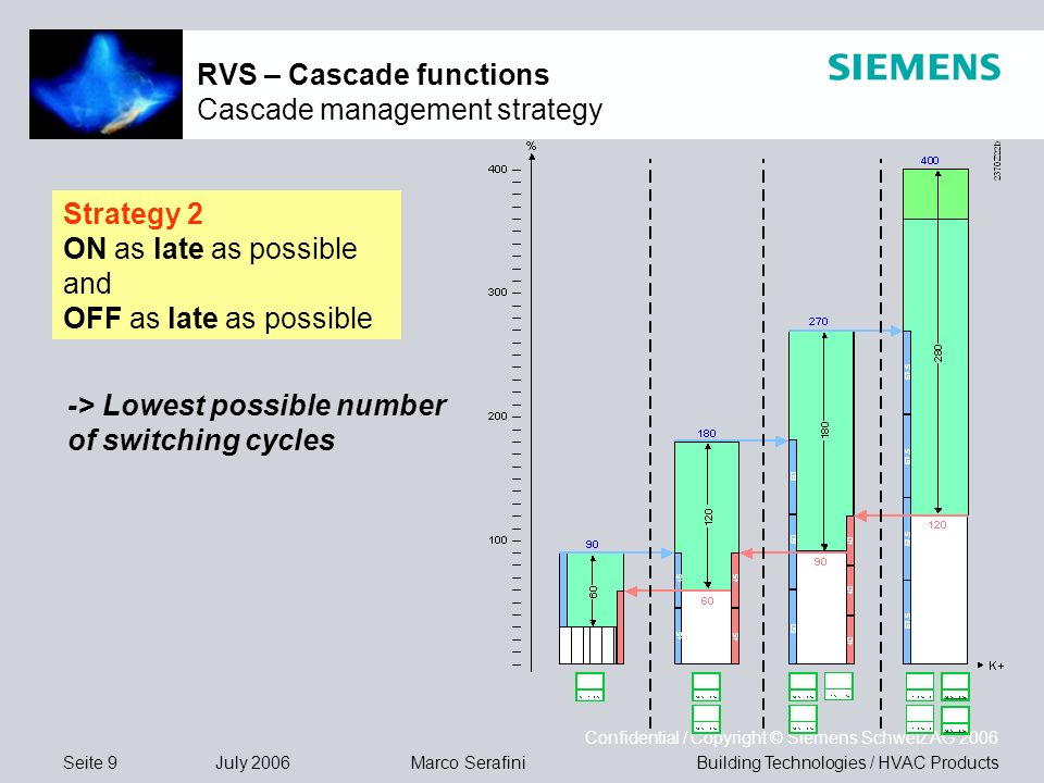 Seite 9 July 2006 Confidential / Copyright © Siemens Schweiz AG 2006 Building Technologies / HVAC ProductsMarco Serafini RVS – Cascade functions Cascade management strategy Strategy 2 ON as late as possible and OFF as late as possible -> Lowest possible number of switching cycles