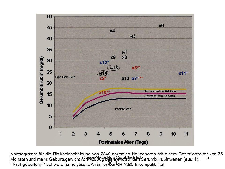 Copyright H von Voss, Munich 2011 Normogramm für die Risikoeinschätzung von 2840 normalen Neugeboren mit einem Gestationsalter von 36 Monaten und mehr