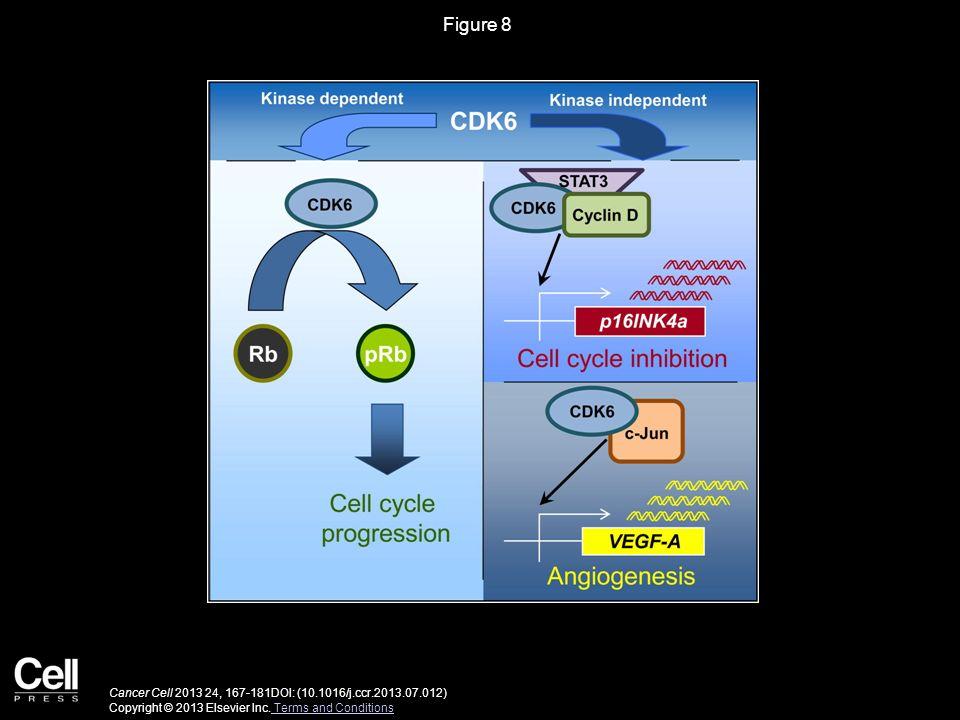 Figure 8 Cancer Cell 2013 24, 167-181DOI: (10.1016/j.ccr.2013.07.012) Copyright © 2013 Elsevier Inc. Terms and Conditions Terms and Conditions