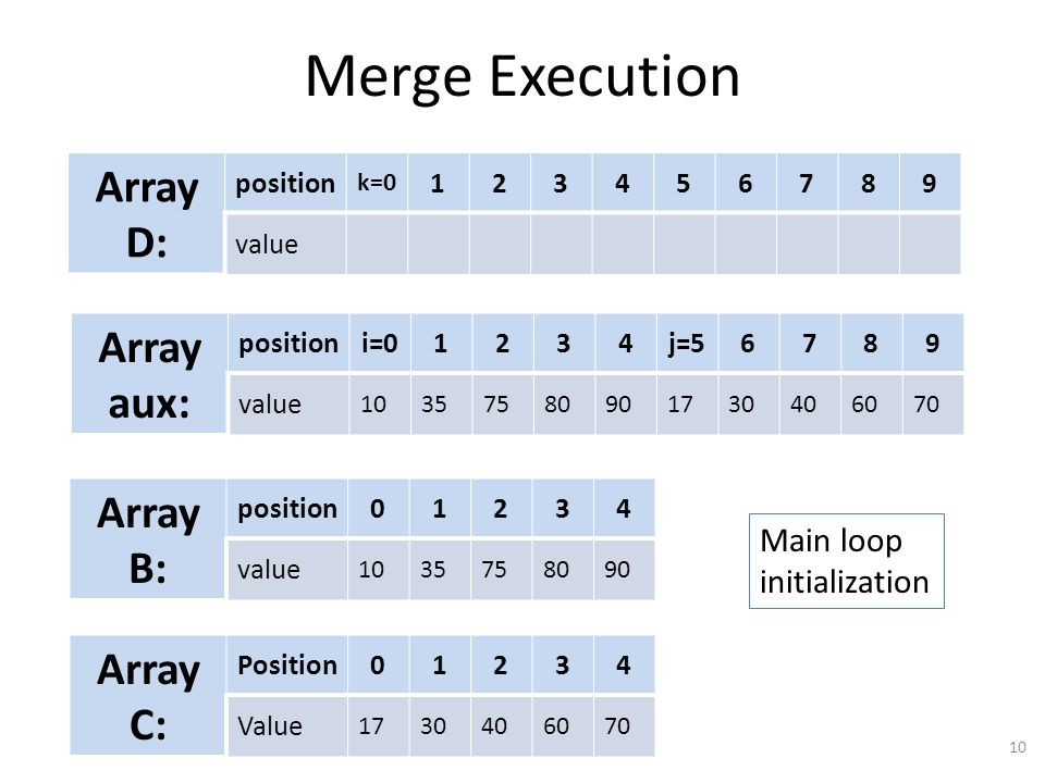 Merge Execution 10 Array D: position k=0 123456789 value Array aux: positioni=01234j=56789 value 10357580901730406070 Array B: position01234 value 1035758090 Array C: Position01234 Value 1730406070 Main loop initialization