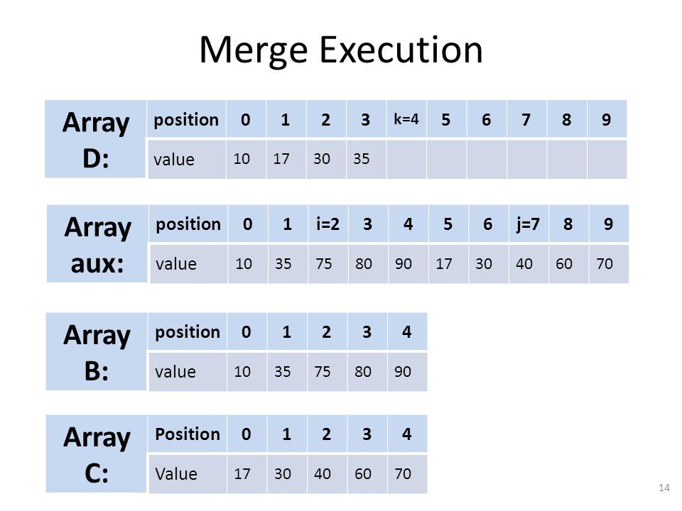 Merge Execution 14 Array D: position0123 k=4 56789 value 10173035 Array aux: position01i=23456j=789 value 10357580901730406070 Array B: position01234 value 1035758090 Array C: Position01234 Value 1730406070