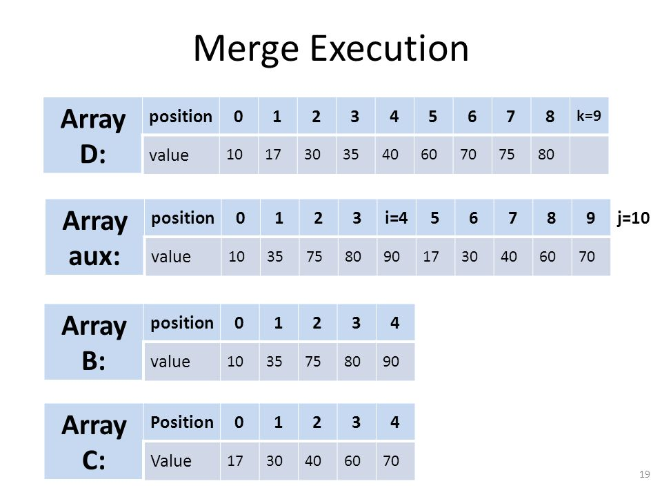 Merge Execution 20 Array D: position0123456789 value 10173035406070758090 Array aux: position01234i=56789 value 10357580901730406070 Array B: position01234 value 1035758090 Array C: Position01234 Value 1730406070 j=10 k=10 k=10, so we are done!