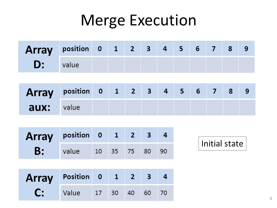 Merge Execution 8 Array D: position0123456789 value Array aux: position0123456789 value Array B: position01234 value 1035758090 Array C: Position01234 Value 1730406070 Initial state