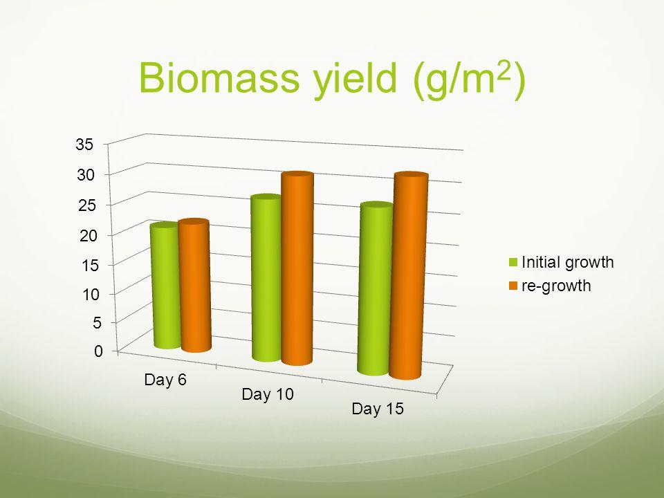 Biomass yield (g/m 2 )