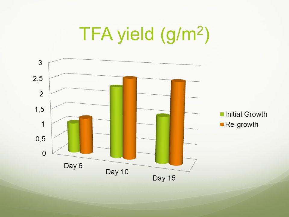 TFA yield (g/m 2 )