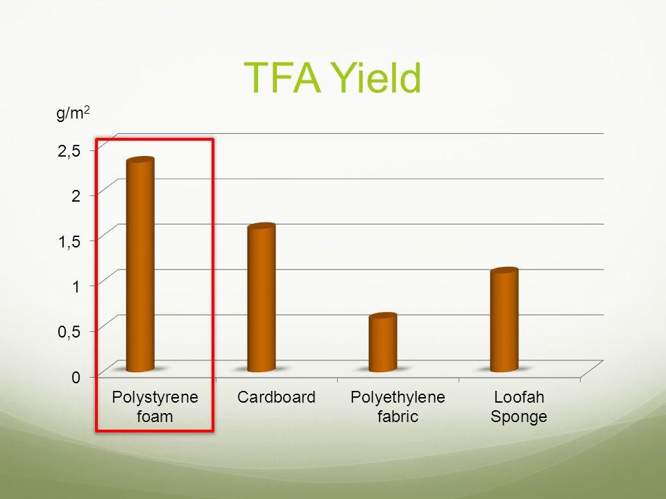 TFA Yield g/m 2