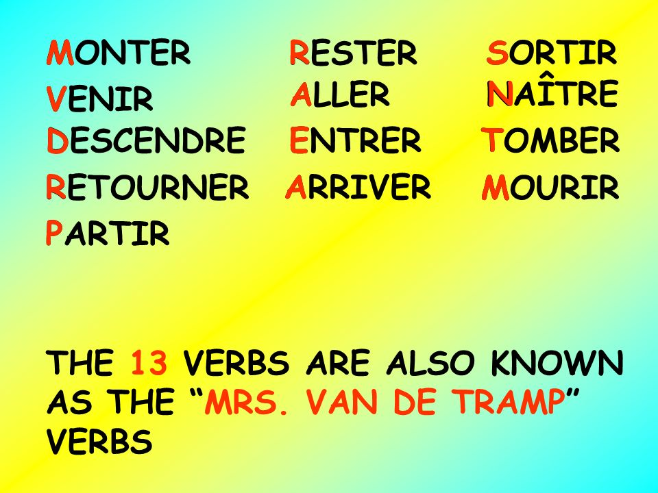 MONTER RESTER SORTIR VENIR ALLER NAÎTRE DESCENDREENTRERTOMBER RETOURNER ARRIVER MOURIR PARTIR MRS V A N D ET RA M P THE 13 VERBS ARE ALSO KNOWN AS THE