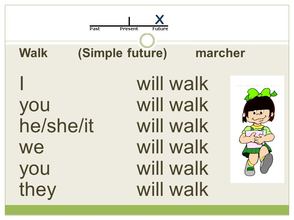 Walk(Simple future) marcher I will walk you will walk he/she/it will walk we will walk you will walk they will walk X