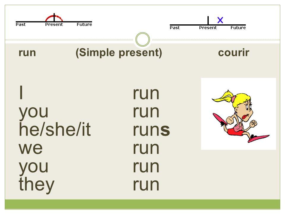 run(Simple present) courir Irun you run he/she/it runs we run you run they run