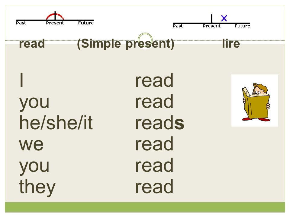 read(Simple present)lire Iread you read he/she/it reads we read you read they read