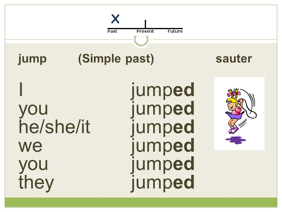 jump (Simple past) sauter Ijumped you jumped he/she/it jumped we jumped you jumped they jumped X