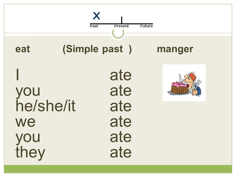eat(Simple past ) manger Iate you ate he/she/it ate we ate you ate they ate X