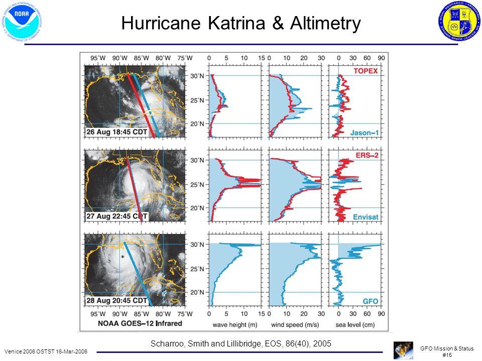 Venice 2006 OSTST 16-Mar-2006 GFO Mission & Status #15 Hurricane Katrina & Altimetry Scharroo, Smith and Lillibridge, EOS, 86(40), 2005