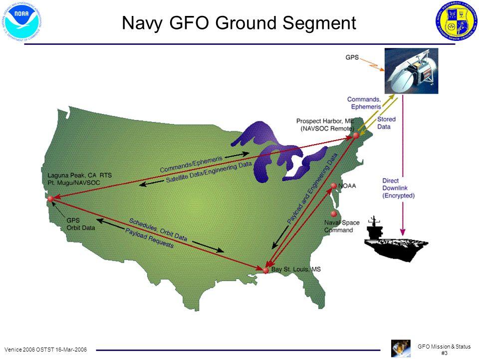 Venice 2006 OSTST 16-Mar-2006 GFO Mission & Status #3 Navy GFO Ground Segment