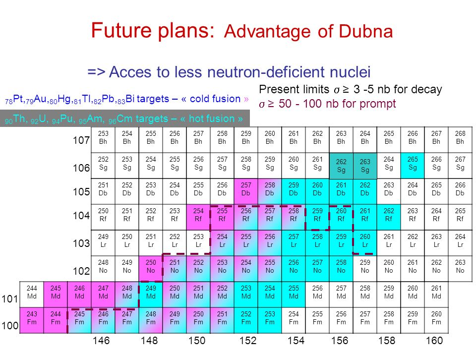 Future plans: Advantage of Dubna 244 Md 245 Md 243 Fm 244 Fm 246 Md 247 Md 245 Fm 246 Fm 248 Md 249 Md 247 Fm 248 Fm 250 Md 251 Md 249 Fm 250 Fm 252 Md 253 Md 251 Fm 252 Fm 254 Md 255 Md 253 Fm 254 Fm 256 Md 257 Md 255 Fm 256 Fm 258 Md 259 Md 257 Fm 258 Fm 260 Md 261 Md 259 Fm 260 Fm 249 Lr 250 Lr 248 No 249 No 251 Lr 252 Lr 250 No 251 No 253 Lr 254 Lr 252 No 253 No 255 Lr 256 Lr 254 No 255 No 257 Lr 258 Lr 256 No 257 No 259 Lr 260 Lr 258 No 259 No 261 Lr 262 Lr 260 No 261 No 263 Lr 264 Lr 262 No 263 No 251 Db 252 Db 250 Rf 251 Rf 253 Db 254 Db 252 Rf 253 Rf 255 Db 256 Db 254 Rf 255 Rf 257 Db 258 Db 256 Rf 257 Rf 259 Db 260 Db 258 Rf 259 Rf 261 Db 262 Db 260 Rf 261 Rf 263 Db 264 Db 262 Rf 263 Rf 265 Db 266 Db 264 Rf 265 Rf 253 Bh 254 Bh 252 Sg 253 Sg 255 Bh 256 Bh 254 Sg 255 Sg 257 Bh 258 Bh 256 Sg 257 Sg 259 Bh 260 Bh 258 Sg 259 Sg 261 Bh 262 Bh 260 Sg 261 Sg 263 Bh 264 Bh 262 Sg 263 Sg 265 Bh 266 Bh 264 Sg 265 Sg 267 Bh 268 Bh 266 Sg 267 Sg 78 Pt, 79 Au, 80 Hg, 81 Tl, 82 Pb, 83 Bi targets – « cold fusion » 90 Th, 92 U, 94 Pu, 95 Am, 96 Cm targets – « hot fusion » 100 101 102 103 104 105 106 107 146148150152154156158160 Present limits 3 -5 nb for decay 50 - 100 nb for prompt => Acces to less neutron-deficient nuclei 263 Sg 262 Sg