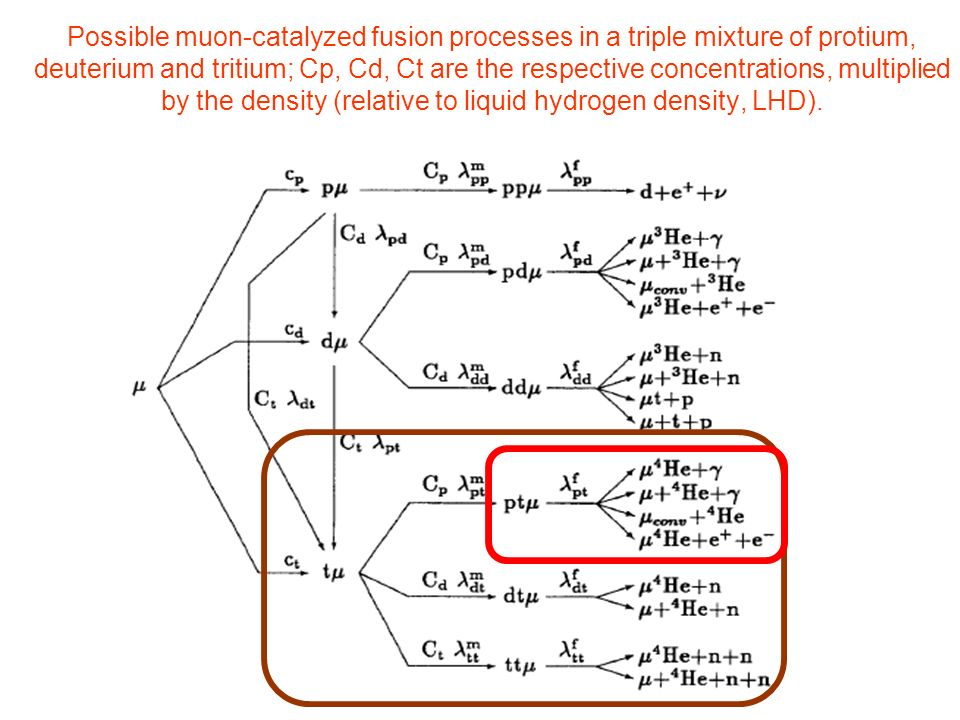 Possible muon-catalyzed fusion processes in a triple mixture of protium, deuterium and tritium; Cp, Cd, Ct are the respective concentrations, multiplied by the density (relative to liquid hydrogen density, LHD).