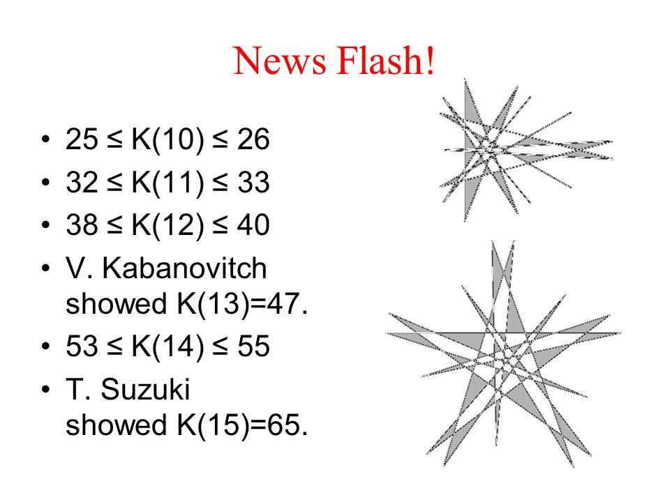 News Flash! 25 K(10) 26 32 K(11) 33 38 K(12) 40 V. Kabanovitch showed K(13)=47. 53 K(14) 55 T. Suzuki showed K(15)=65.