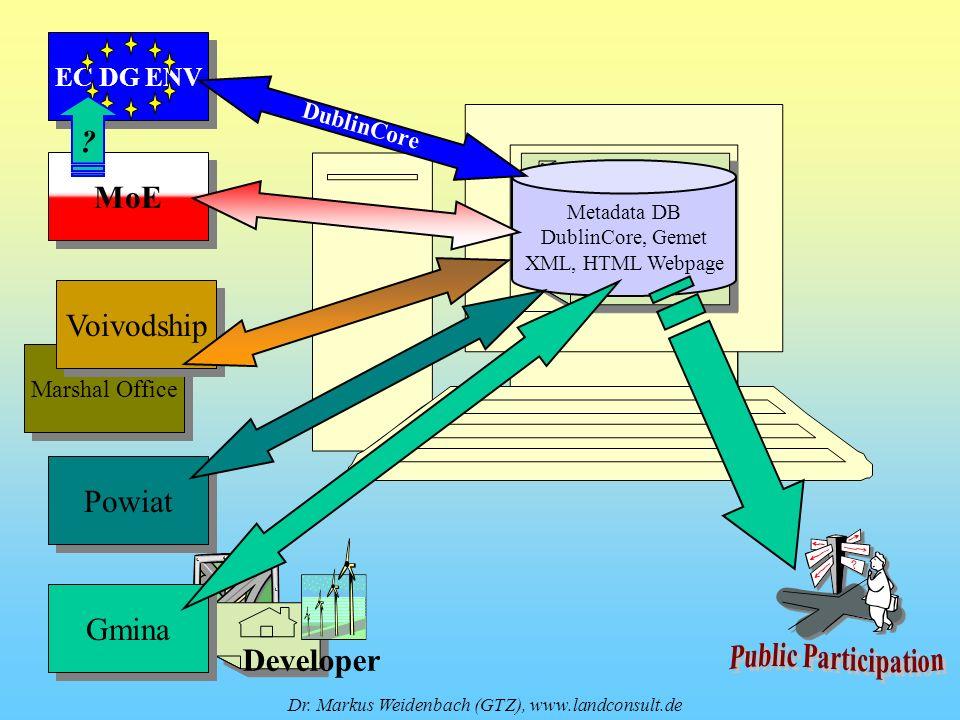 Publicznie dostepny wykaz (=Metadata) Publicznie dostepny wykaz (=Metadata) Metadata DB DublinCore, Gemet XML, HTML Webpage Developer Dr. Markus Weide