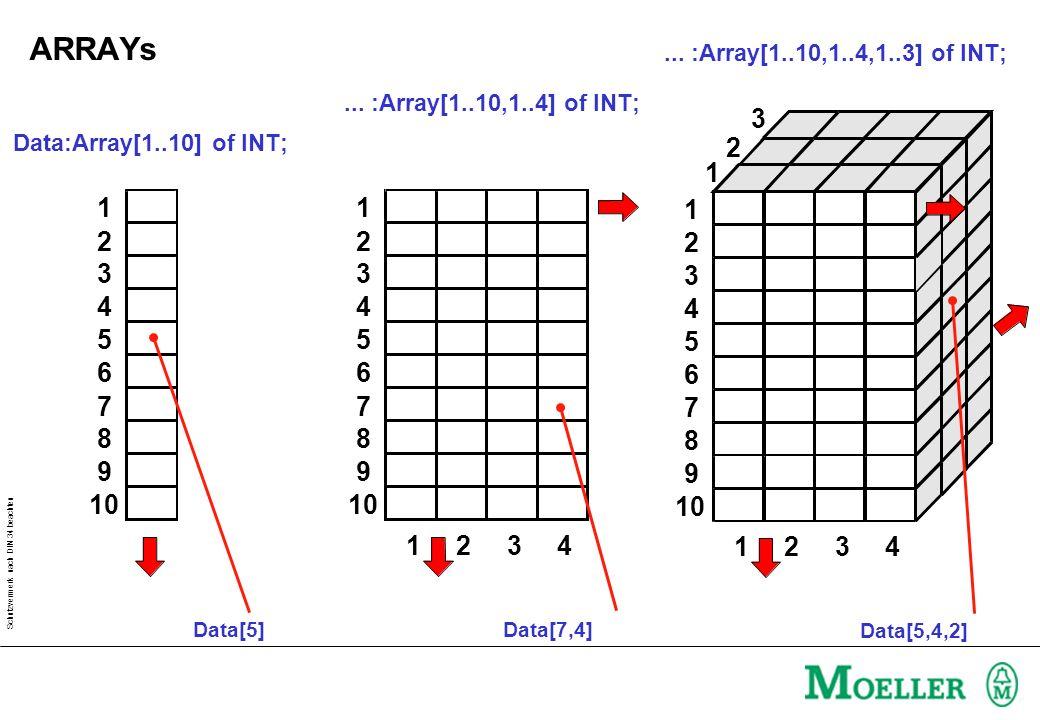 Schutzvermerk nach DIN 34 beachten Data:Array[1..10] of INT; 1 2 3 4 5 6 7 8 9 10 Data[5]... :Array[1..10,1..4,1..3] of INT; 1 3 1234 2 2 3 1 4 5 6 7