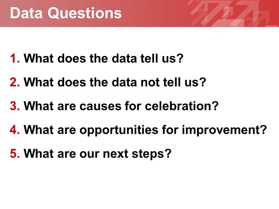 Geben Sie hier Ihre Fußzeile ein YOUR LOGO Data Questions 1.What does the data tell us.