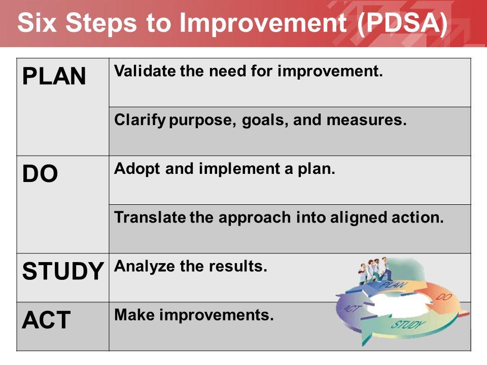 Geben Sie hier Ihre Fußzeile ein YOUR LOGO Six Steps to Improvement (PDSA) PLAN Validate the need for improvement.