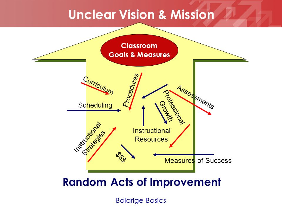 Geben Sie hier Ihre Fußzeile ein YOUR LOGO Aligned Acts of Improvement Data Use Multiple Data Points Data Worksheet Validate the need for improvement PDSA Continuous Improvement Cycle 30/60/90 Aligned Steps