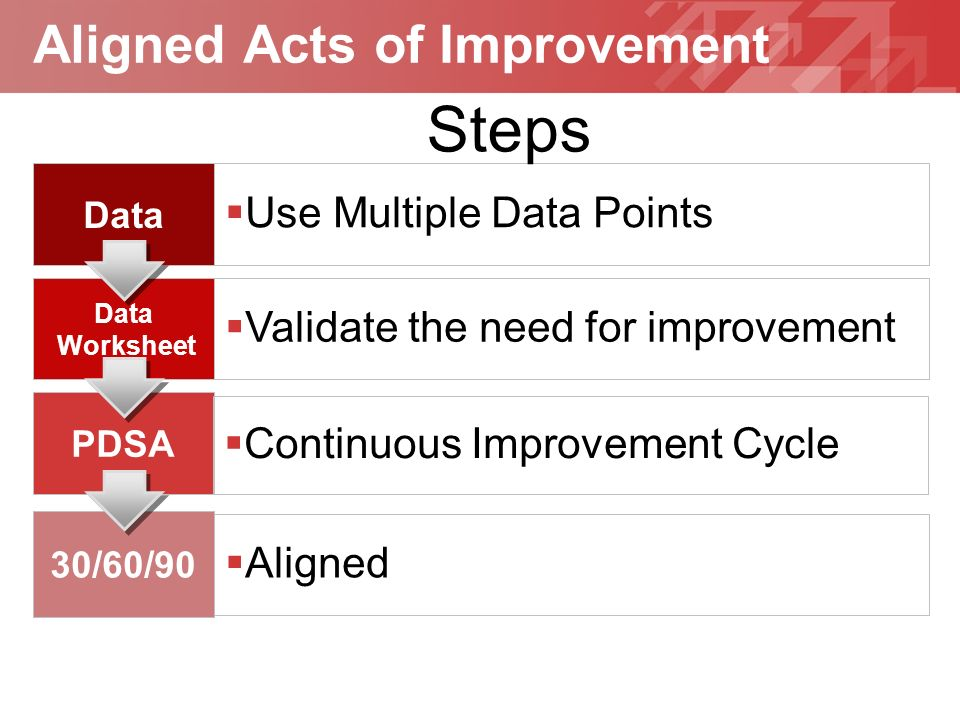 Geben Sie hier Ihre Fußzeile ein YOUR LOGO Aligned Acts of Improvement Data Use Multiple Data Points Data Worksheet Validate the need for improvement PDSA Continuous Improvement Cycle 30/60/90 Aligned Steps