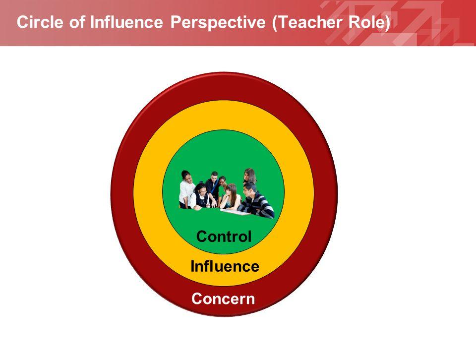 Geben Sie hier Ihre Fußzeile ein YOUR LOGO Circle of Influence Perspective (Teacher Role) Control Influence Concern