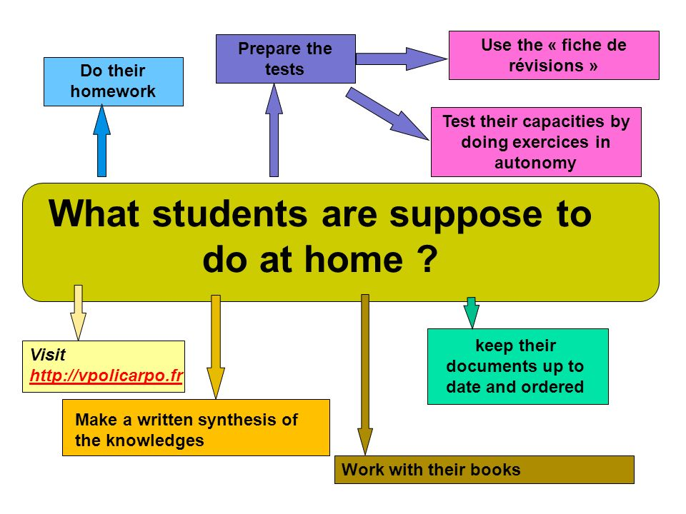 What students are suppose to do at home ? Visit http://vpolicarpo.fr http://vpolicarpo.fr keep their documents up to date and ordered Make a written s