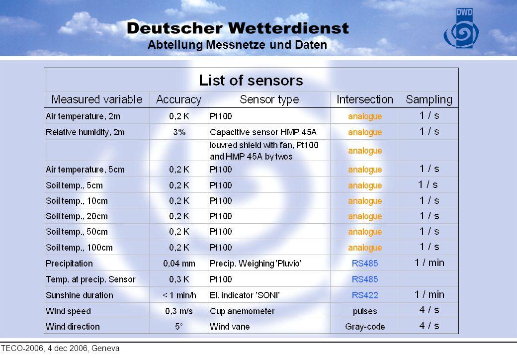 TECO-2006, 4 dec 2006, Geneva Abteilung Messnetze und Daten