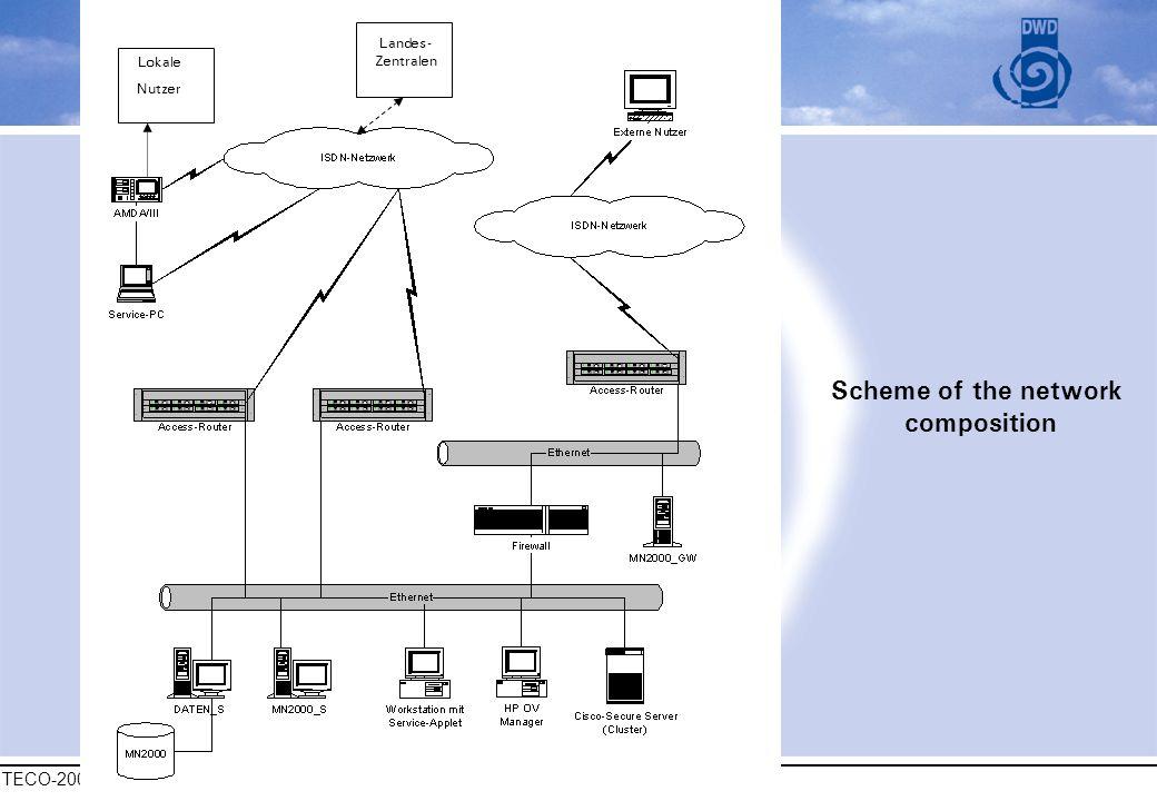 TECO-2006, 4 dec 2006, Geneva Abteilung Messnetze und Daten Scheme of the network composition Lokale Nutzer Landes- Zentralen