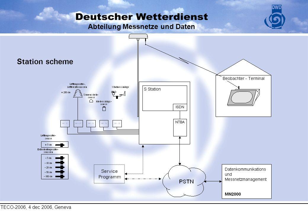 TECO-2006, 4 dec 2006, Geneva Abteilung Messnetze und Daten Station scheme Service Programm