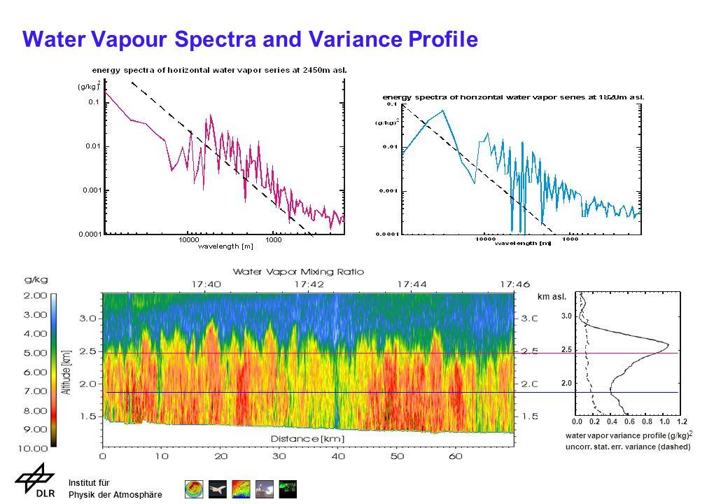 Institut für Physik der Atmosphäre Water Vapour Spectra and Variance Profile km asl.