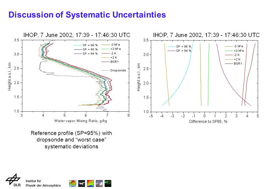 Institut für Physik der Atmosphäre Summary of DIAL Uncertainties for IHOP 2002
