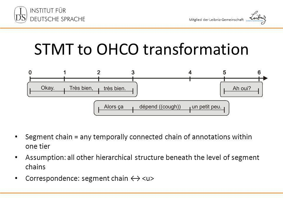Mitglied der Leibniz-Gemeinschaft STMT to OHCO transformation Segment chain = any temporally connected chain of annotations within one tier Assumption