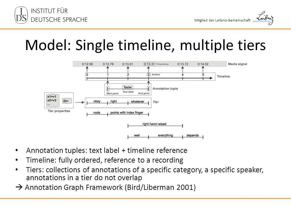 Mitglied der Leibniz-Gemeinschaft Model: Single timeline, multiple tiers Annotation tuples: text label + timeline reference Timeline: fully ordered, reference to a recording Tiers: collections of annotations of a specific category, a specific speaker, annotations in a tier do not overlap Annotation Graph Framework (Bird/Liberman 2001)