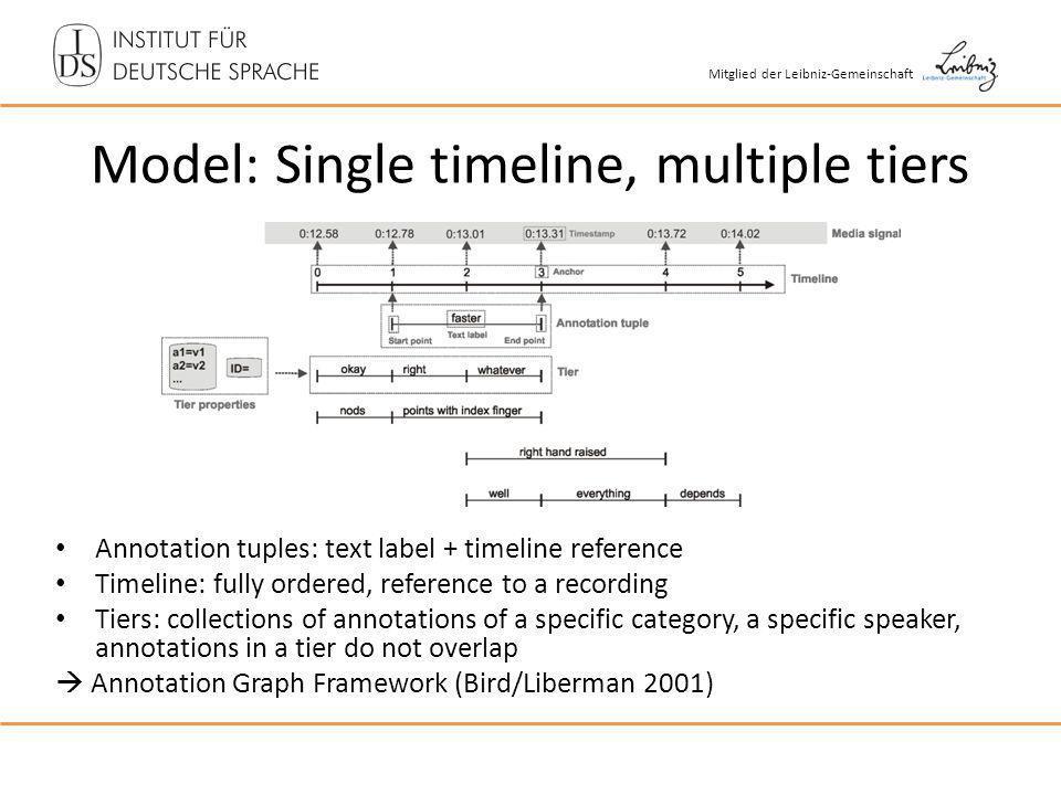 Mitglied der Leibniz-Gemeinschaft Model: Single timeline, multiple tiers Annotation tuples: text label + timeline reference Timeline: fully ordered, r