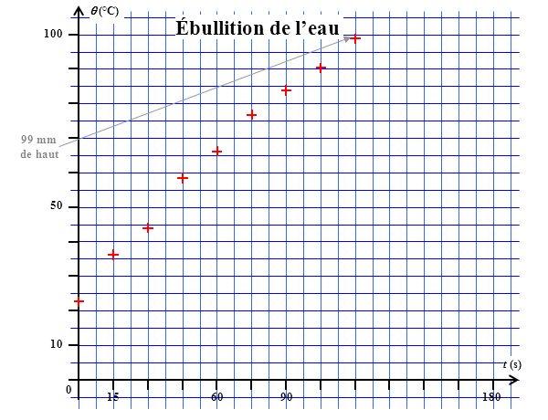 (°C) 100 156090180 t (s) 50 10 0 Ébullition de leau 99 mm de haut