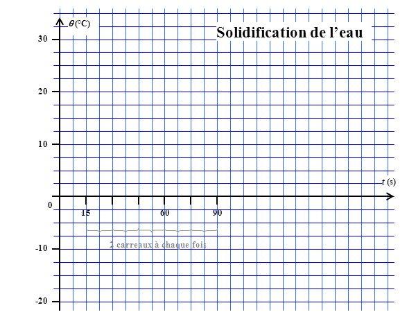 (°C) 30 20 10 0 -10 -20 156090 t (s) Solidification de leau 2 carreaux à chaque fois