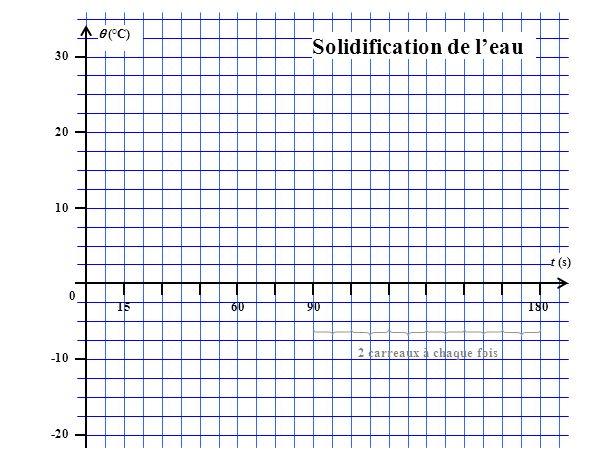 (°C) 30 20 10 0 -10 -20 156090180 t (s) Solidification de leau 2 carreaux à chaque fois
