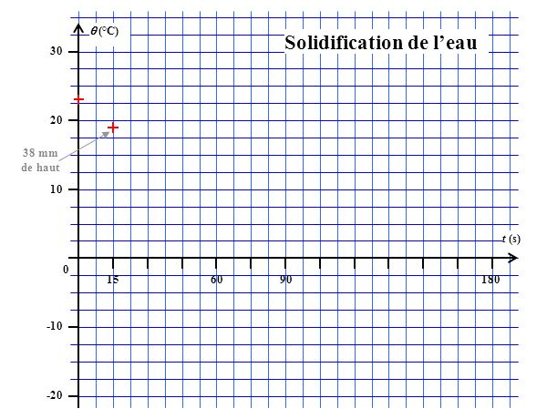 (°C) 30 20 10 0 -10 -20 156090180 t (s) Solidification de leau 38 mm de haut