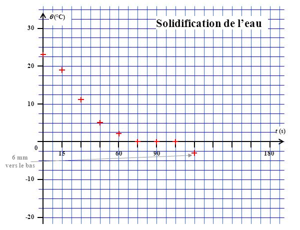 (°C) 30 20 10 0 -10 -20 156090180 t (s) Solidification de leau 6 mm vers le bas